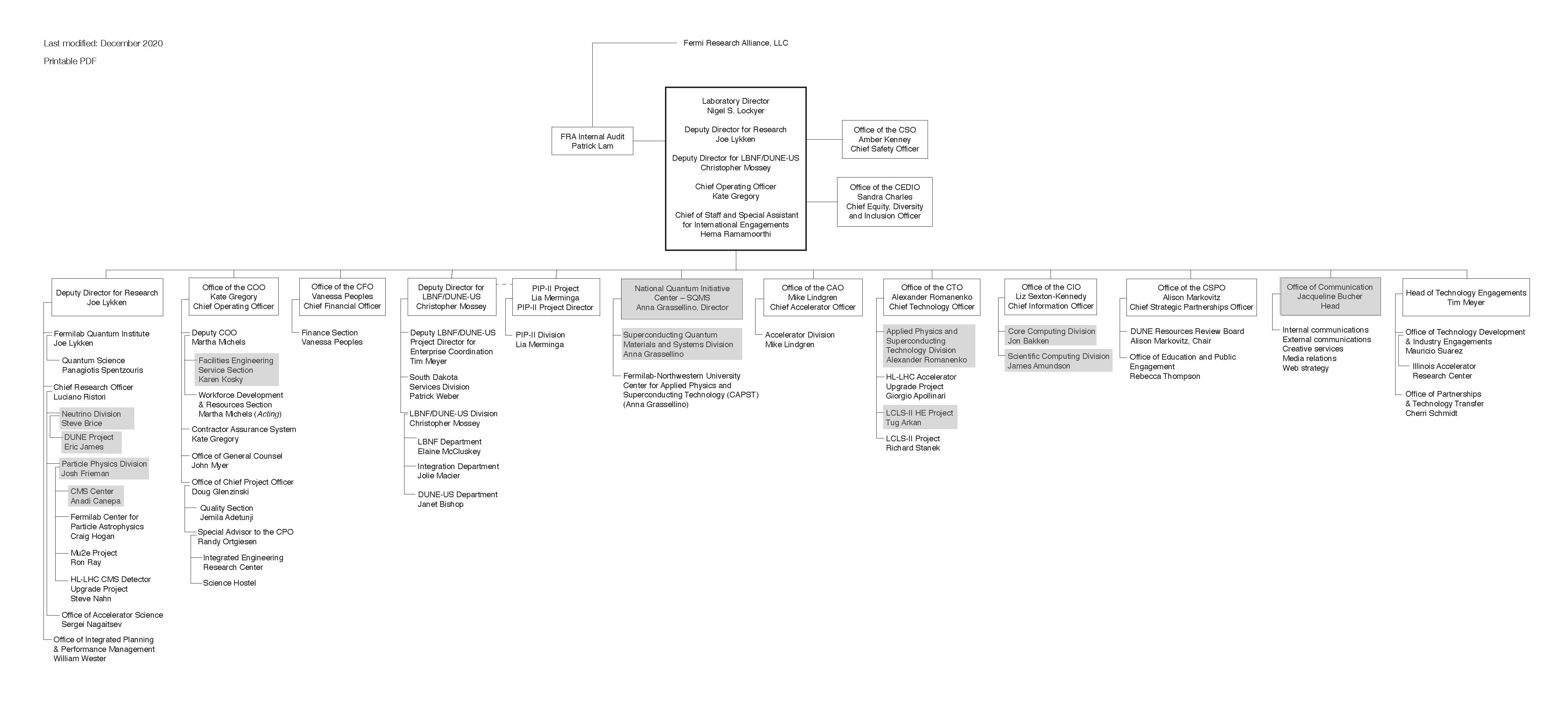 Fermilab Org Chart