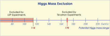 Mass range for Higgs excluded by Fermilab search