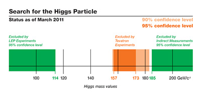 Combined CDF and DZero data, updated in 2011, excludes 157-173 GeV/c2 from the Higgs mass range