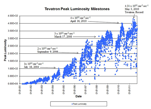 This plot shows the peak luminosity for several milestones