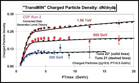 transmin charged particle density CDF fermilab